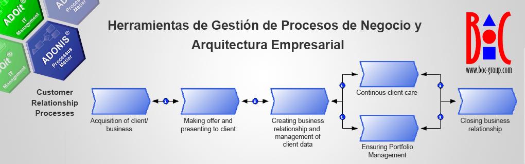 BOC - ADONIS - ADOit - Herramientas de Gestión de Procesos de Negocios y Arquitectura Empresarial