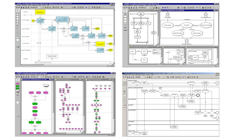 adonis es compatible con estndares y notaciones de modelacin como bpmn - Adonis Bpmn